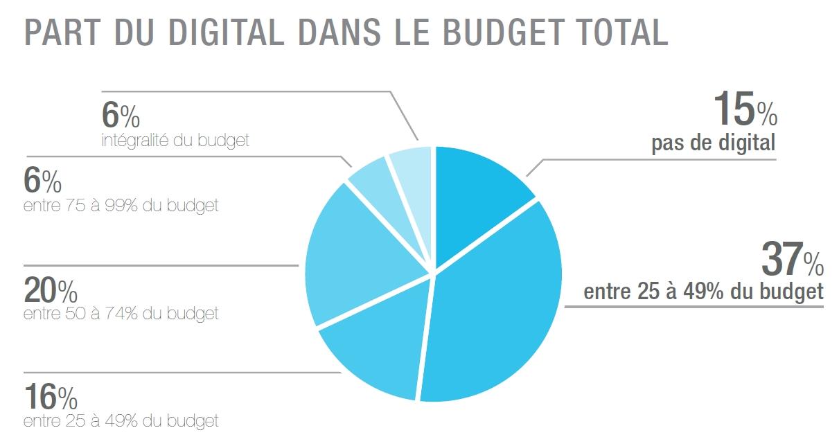 Part du digital dans le budget des commerçants