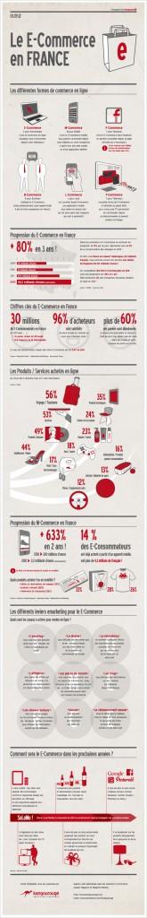Le E-Commerce en France