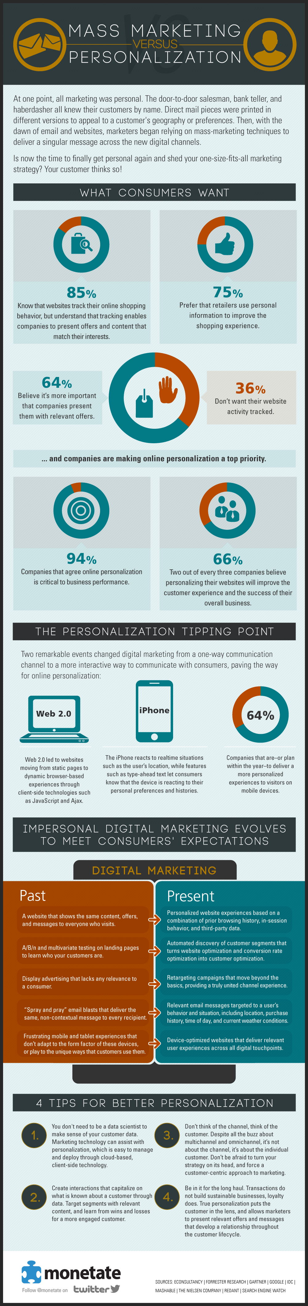 infographie-marketing-mass-personnalisation